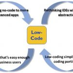 What's Happening to Low-Code?